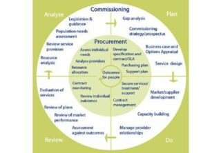 Diagram of the IPC commissioning cycle